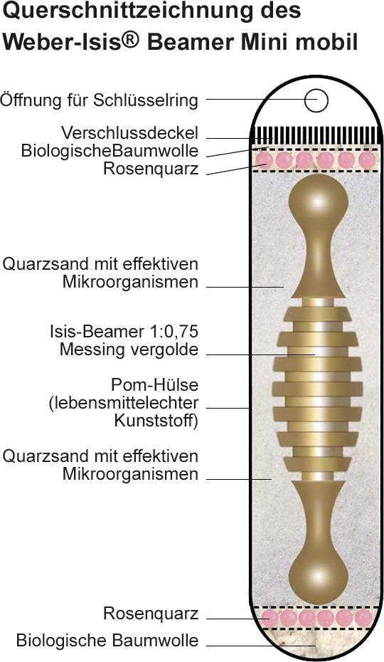 Weber-lsis® Beamer Mini mobil Querschnitt