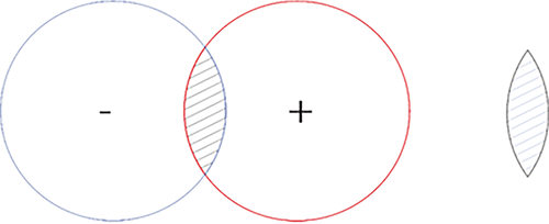 The double circle