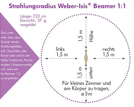 Strahlungsradius Wber-Isis Beamer 1:1