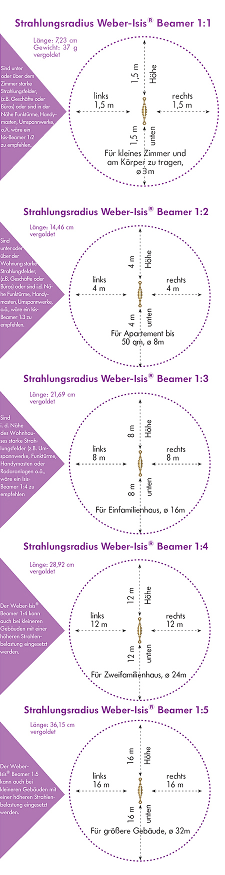 Die Weber-Isis® Beamer 1:2, 1:3, 1:4, 1:5